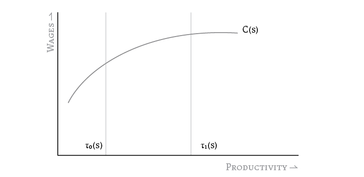 Figure 1: Wages vs. Productivity for a sector