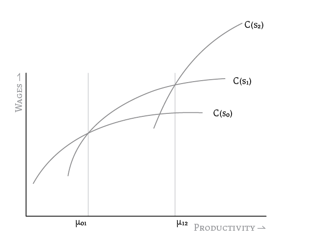 Figure 2: Wages vs. Productivity for many sectors