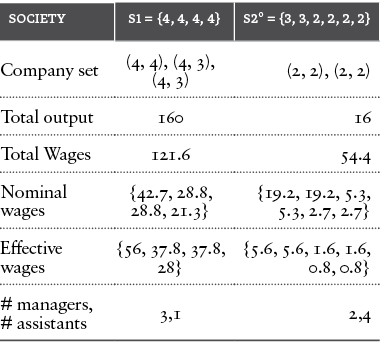 Table 13: Gloalized world (with selectivity) for S2°