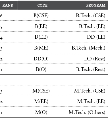 Table 7: Ranking in selectivity