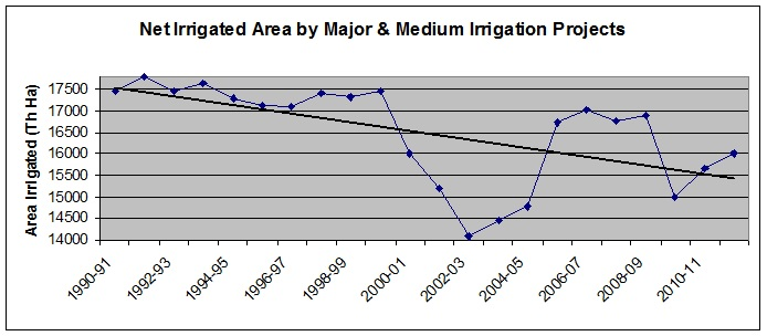 Net Irrigated area in India by M&M projects 1990-91 to 2011-12